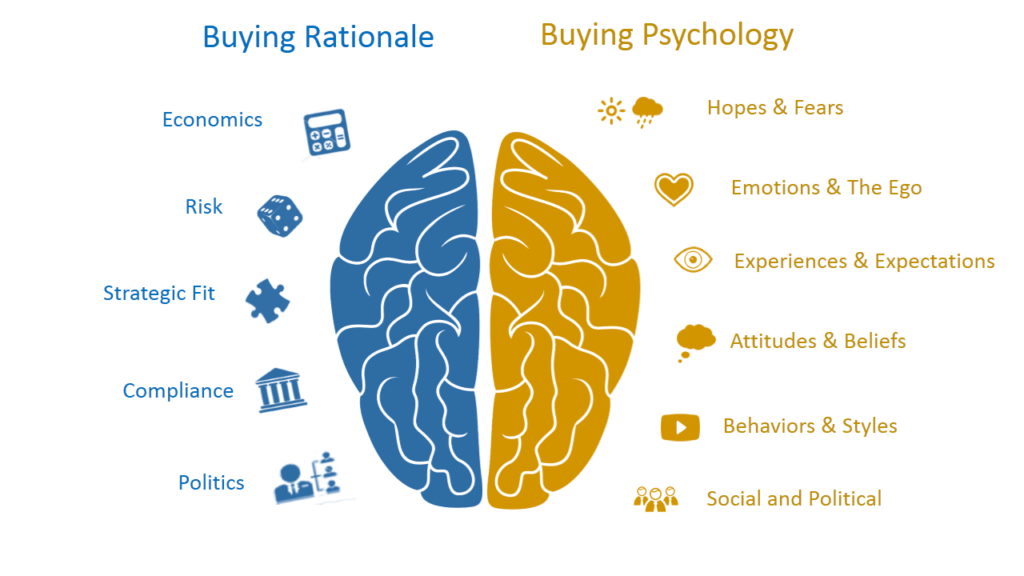 buying rationale and buying psychology